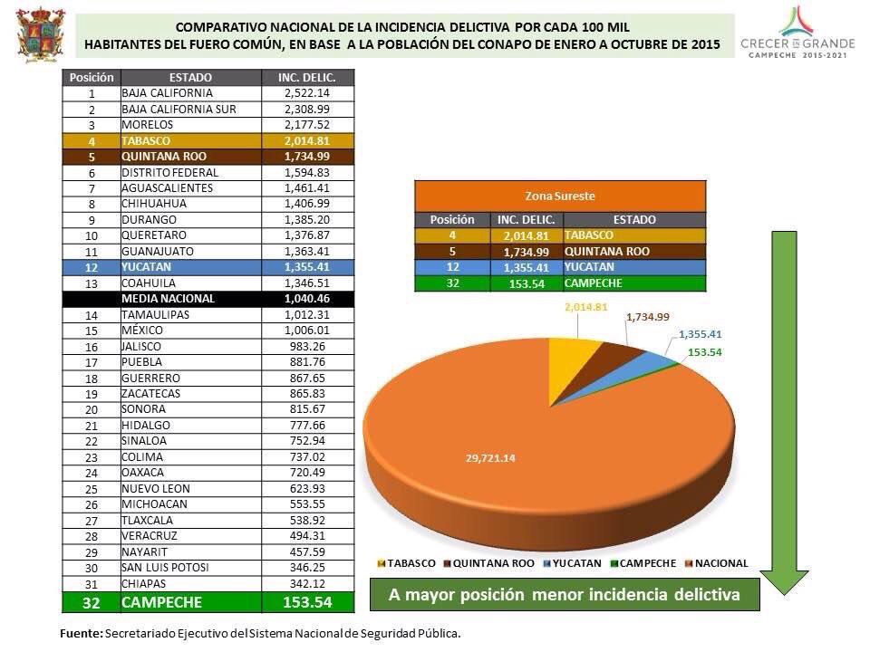 Se asume Campeche como estado más seguro de México