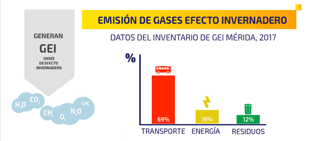 gases_invernadero_tabla