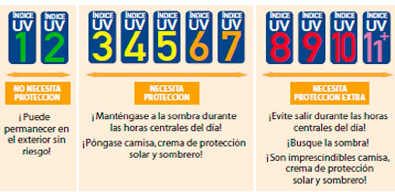 indice-uv-codigo-colores-recomendaciones