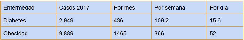 obesidad tabla