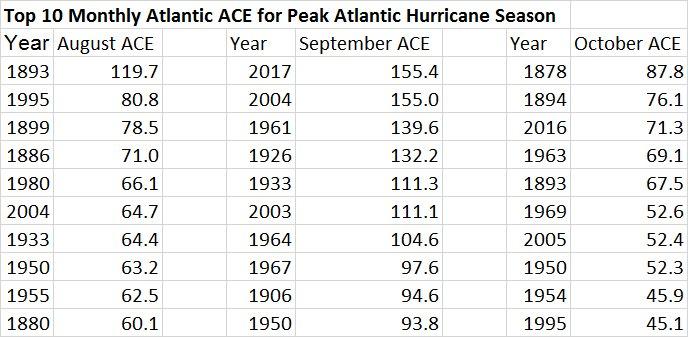 record huracanes phlipe klotzbach twitter