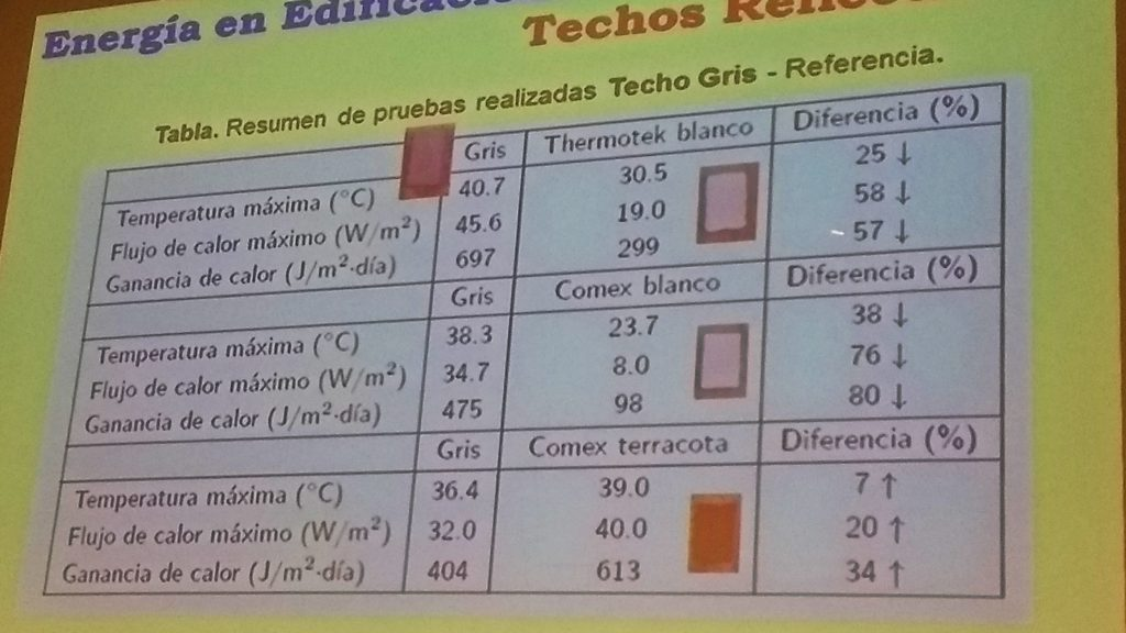 Resultados de evaluación de aislantes térmiicos