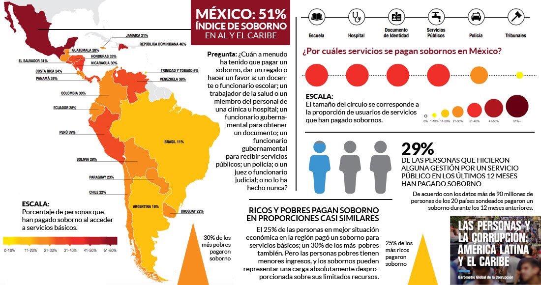 Primeros en corrupción, por sobornos en México