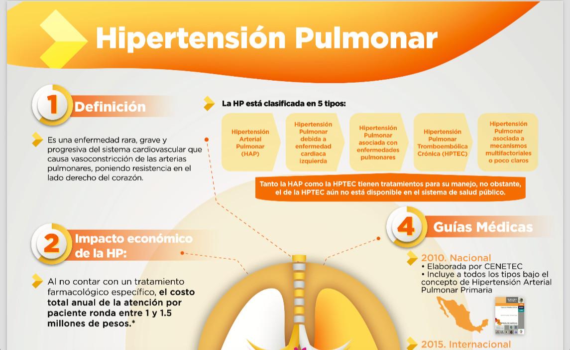 Primer Consenso Mexicano de Hipertensión Pulmonar por Tromboembolia Crónica