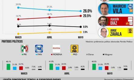 Sahuí firme en las preferencias Electorales, según encuesta