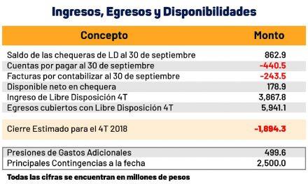 """Perdió Yucatán competitividad """"por mal manejo"""" de recursos públicos"""