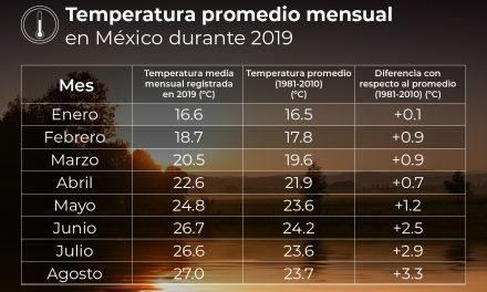 Agosto de 2019 con nuevos récords de temperatura en México