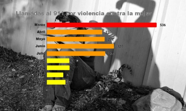 Violencia contra mujeres en Yucatán ¿en 'semáforo' amarillo? A la baja, llamadas al 911