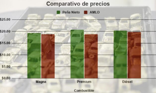 Precio de gasolina en Yucatán bajó en 2020: Premium y diésel, ¡más baratos que con Peña Nieto!