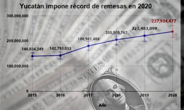 Yucatán recibe medio millón de pesos cada hora por remesas