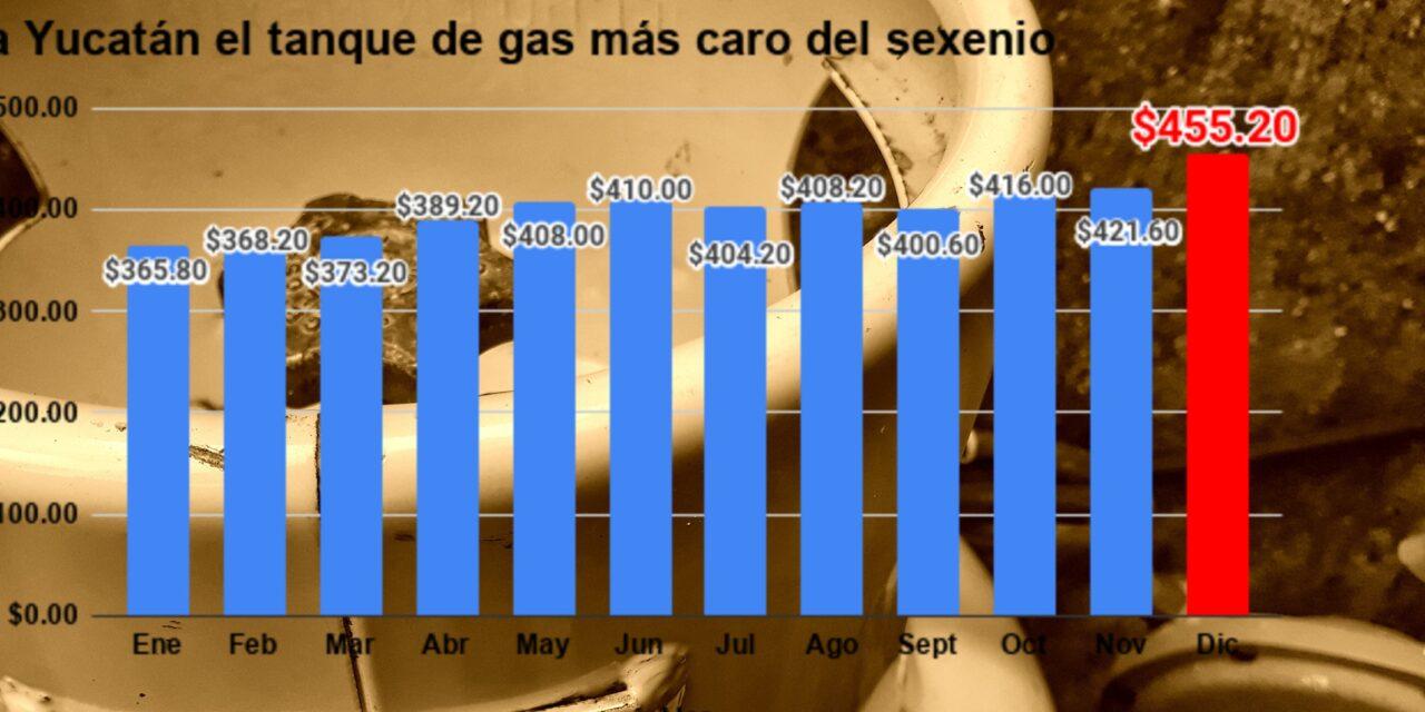 Yucatán, con el mayor alza en precio de gas LP en 2020: el 4º más caro del país