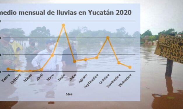En 2020 llovió en Yucatán 70% más que en un año 'normal'