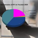 Yucatán: Llamadas de auxilio y pronóstico incumplido en violencia contra la mujer
