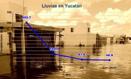 Manto fréatico de Yucatán sigue lleno: necesita ¡9 meses sin lluvia! para nivelarse