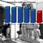 Ellos son la 'generación de la pandemia': nació 1 yucateco ¡cada 19 minutos desde marzo de 2020!