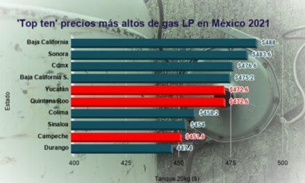 Yucatán, Campeche y Q. Roo, de los estados con gas LP más caro del país