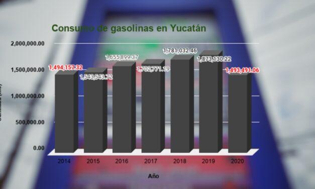 Síntoma de crisis: en Yucatán, consumo de gasolina retrocedió 6 años, a nivel de 2014