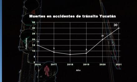 Yucatán: la muerte se acelera: 1 deceso cada 2 días en accidentes de tránsito