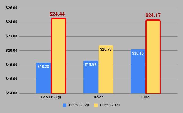 Yucatecos viven como europeos: kilo de gas LP ya cuesta ¡un euro!… y sigue subiendo