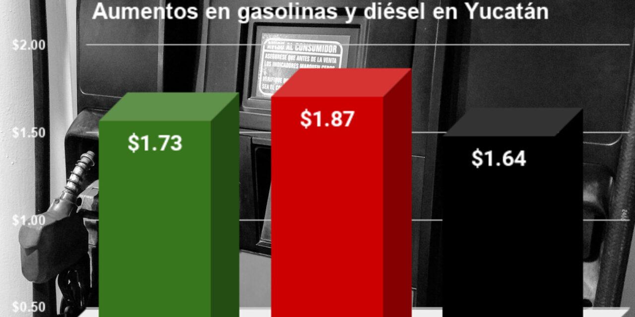 Registra Yucatán mayor 'gasolinazo' del sexenio en primer bimestre de un año