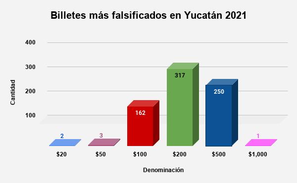 ¡Aguas! Cada 3 horas detectan un billete falso en Yucatán; el de $200, el más común