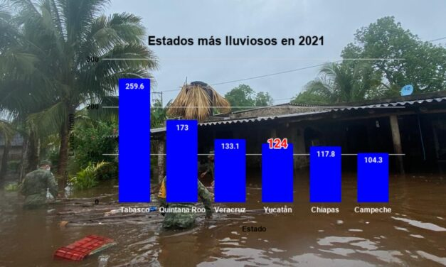 Sube riesgo de inundación en Yucatán: marzo rebasó promedio de lluvias; subsuelo, aún 'rebosante'