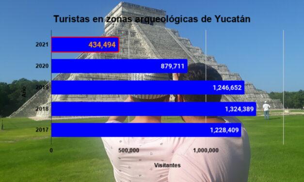 Turismo, aún en 'ruinas': bajan visitas a zonas arqueológicas de Yucatán en 2021