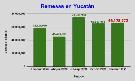 Caen en 2021 remesas de 20 estados; en Yucatán suben