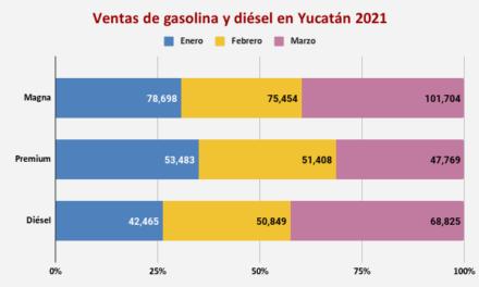 Evidencia más ventas de gasolina recuperación económica en Yucatán, pero es insuficiente