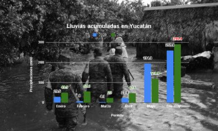 Yucatán: 2021 ya acumula más lluvia que 2020; manto freático sube peligrosamente