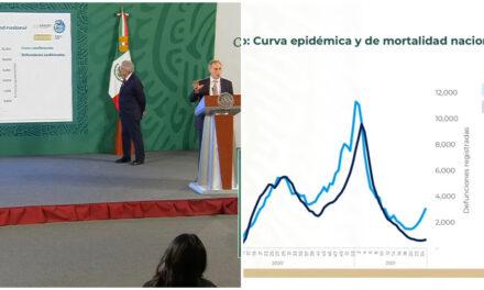 La tercera oleada: suben 22 por ciento casos Covid en México