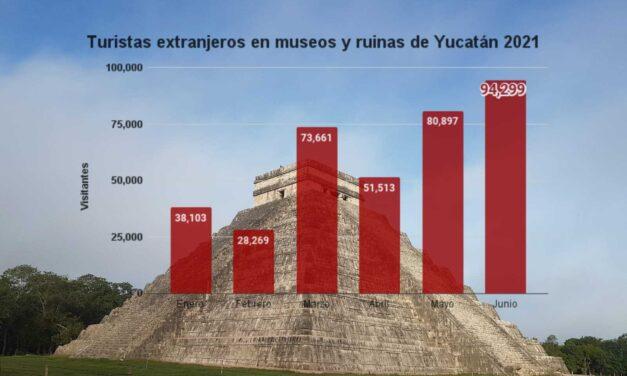 Más extranjeros en Yucatán: suben viajeros en aeropuerto y visitas a ruinas