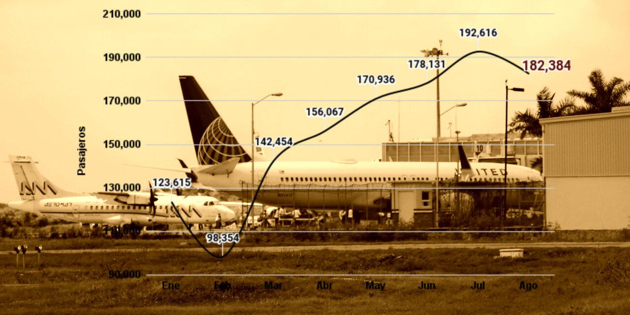 Mérida: aeropuerto aún no está a la altura: bajan pasajeros en agosto