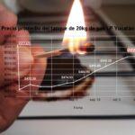 Precio de gas LP en Yucatán rebasa el promedio histórico más alto… ¿gracias, AMLO?